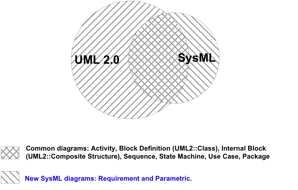Relationship between SysML & UML