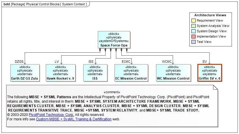 SysML FAQ: What is a Block Definition Diagram (BDD)?SysML.org