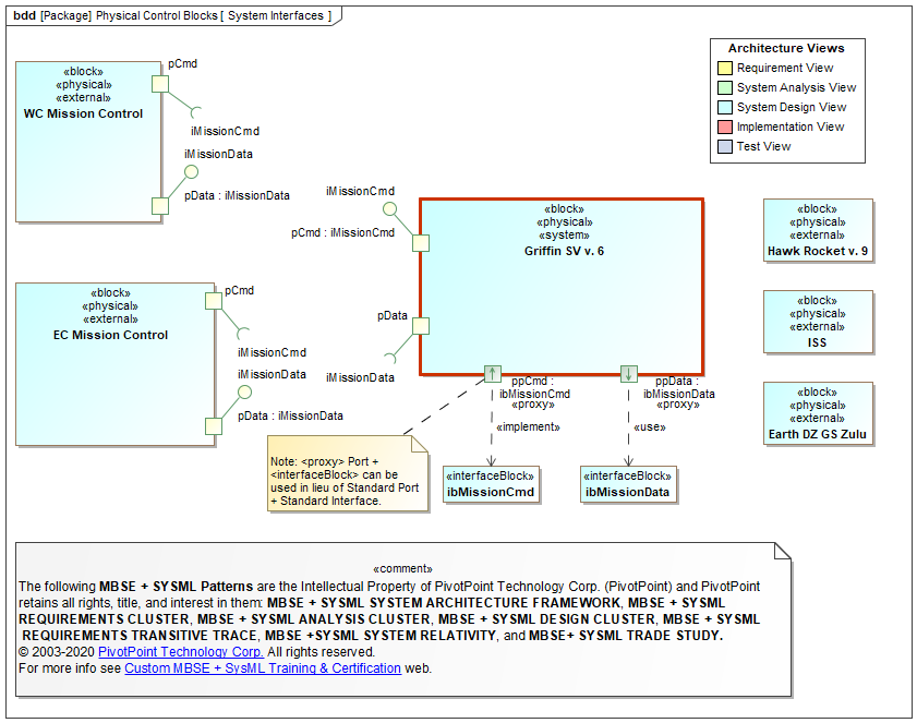 Sysml Faq What Is A Block Definition Diagram Bdd