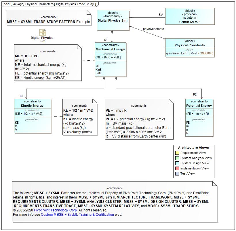 SysML FAQ: What Is A Parametric Diagram (PAR)?
