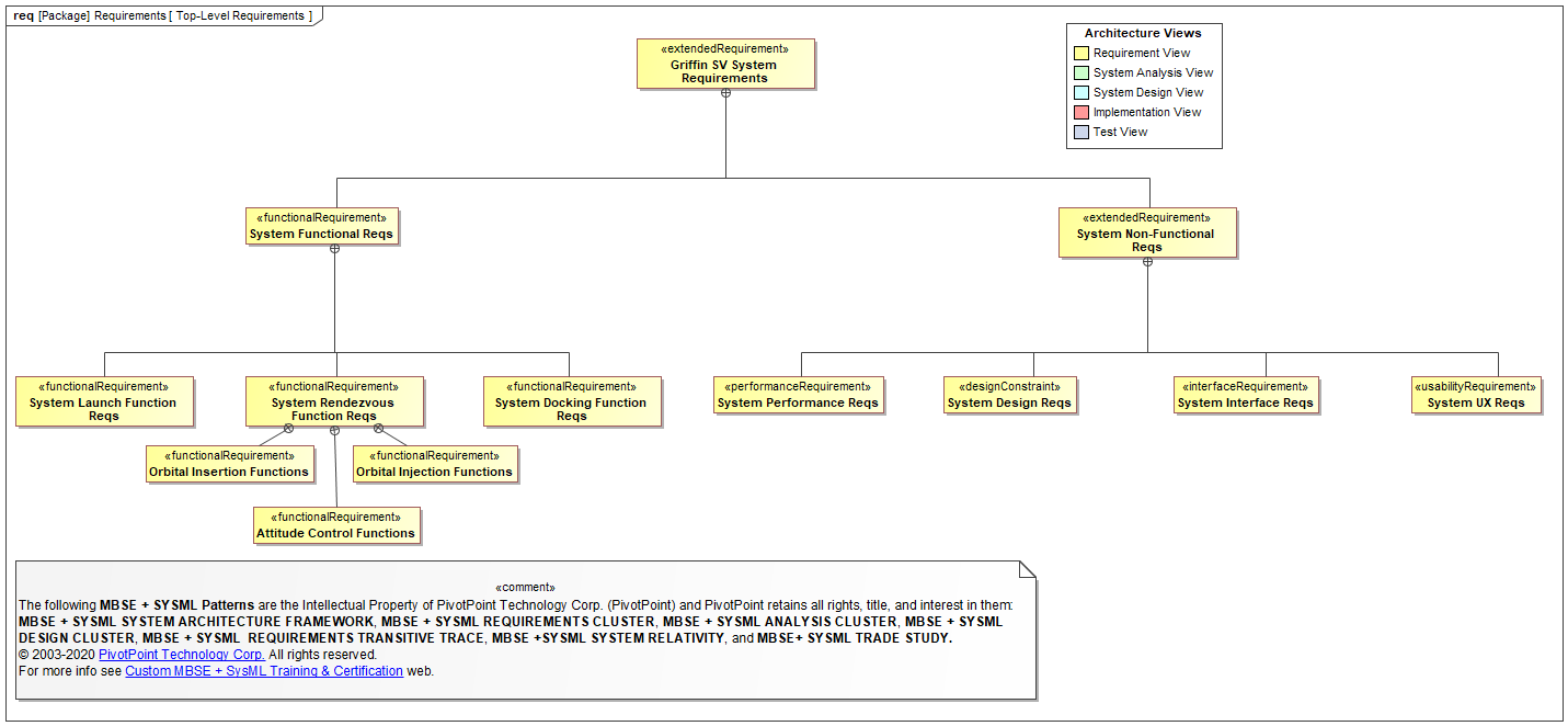 Sysml Faq What Is A Requirement Diagram Req